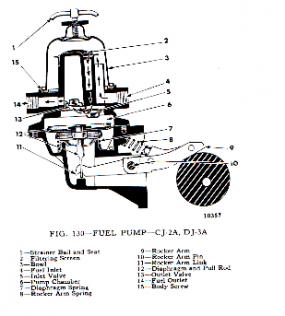 fuel pump checklist willys jeep parts rh blog kaiserwillys com jeep tj fuel pump wiring diagram jeep fuel line diagram